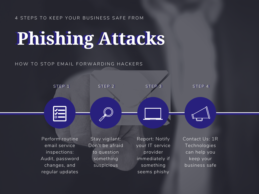 outlines the signs of a phising email attack
